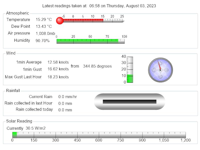 Weather data for Pembroke Dock